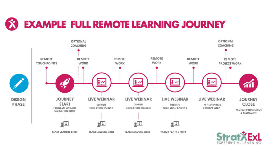 Example Full Remote Learning Journey