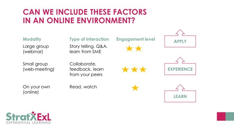 Engaging factors for the online learning environment.png