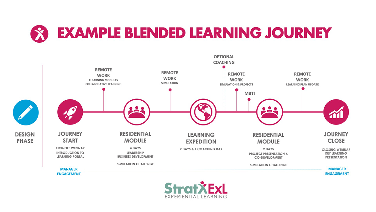 Example Blended Learning Journey