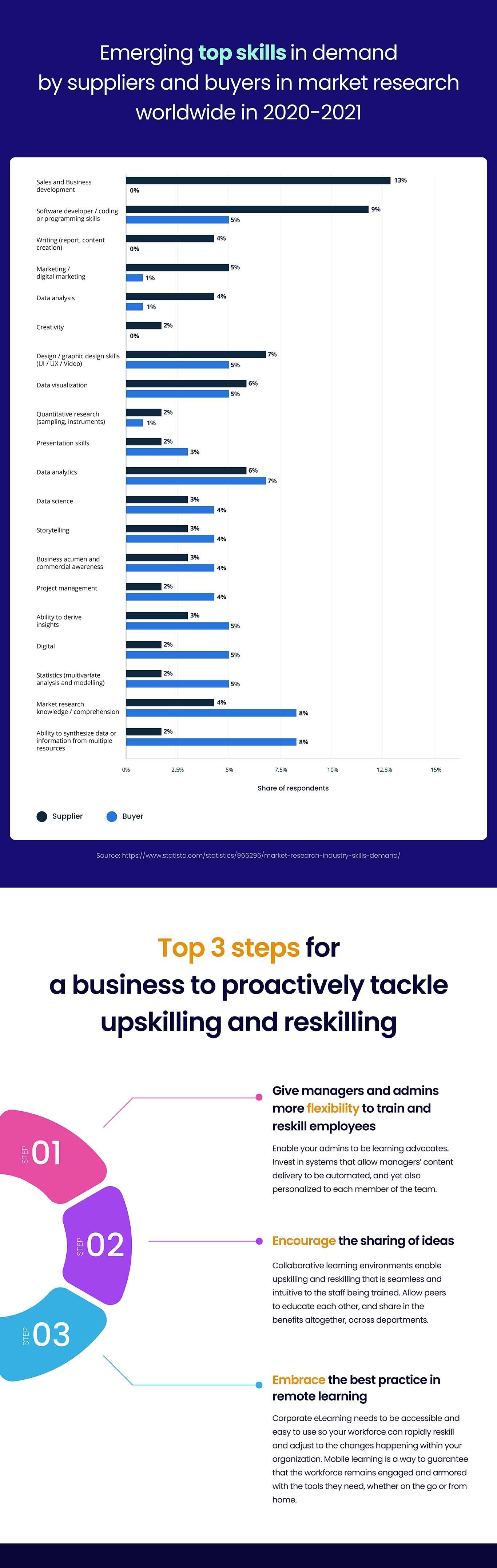 Infographic Trends 2021-2022 Upskilling Reskilling 2
